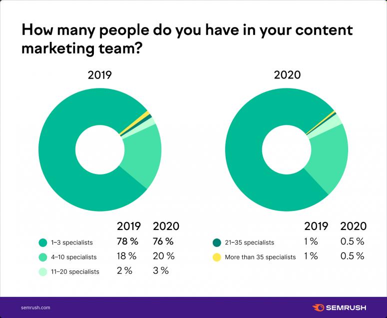 Đội ngũ team content marketing