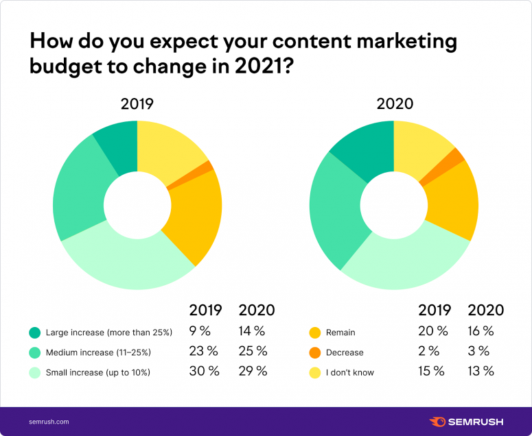 How do you expect your content marketing budget to change?