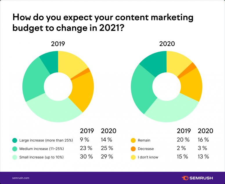 Ngân sách Content Marketing dự kiến thay đổi