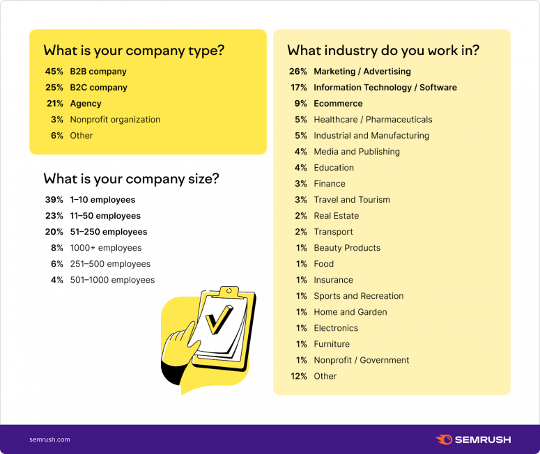 Company type, size, and industry