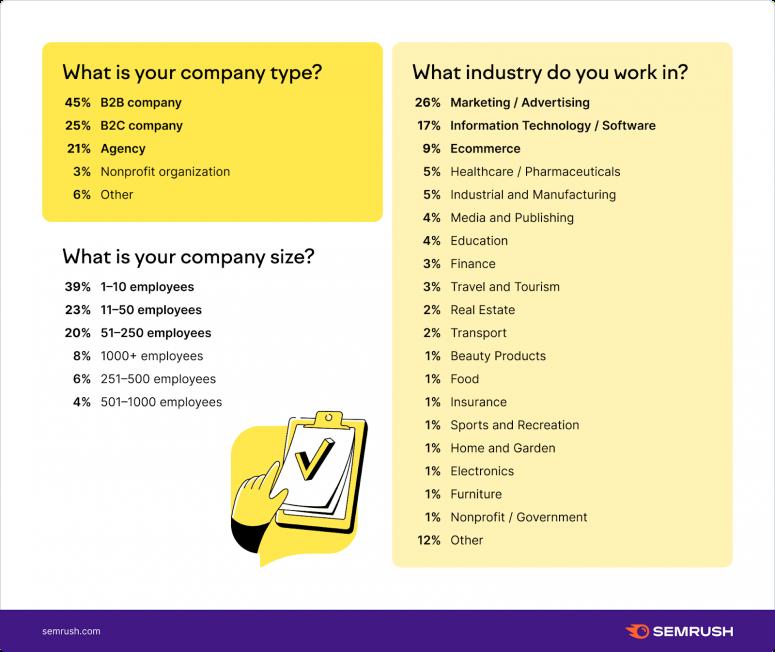 Loại hình công ty, quy mô và ngành công nghiệp
