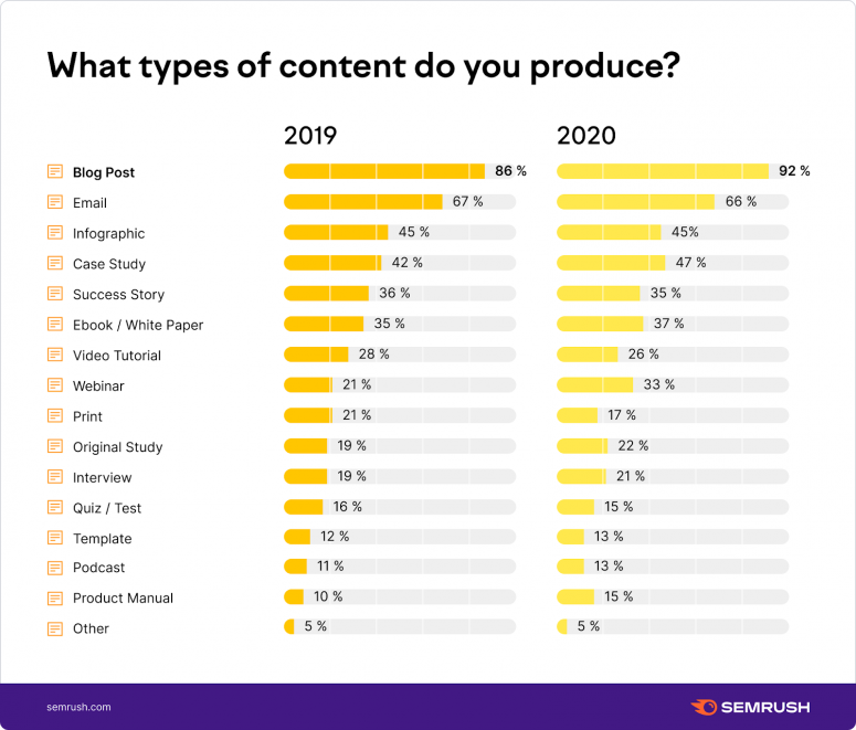 What types of content do you produce?