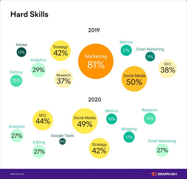 Top content marketer's hard skills