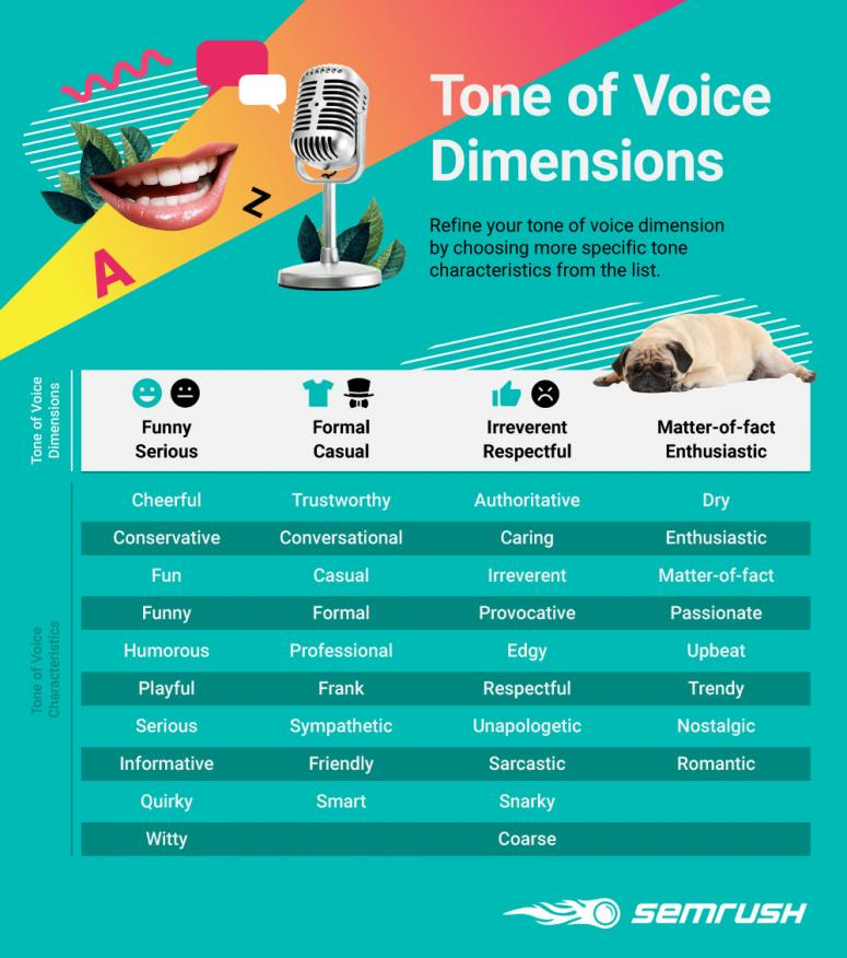 Tone of voice characteristics