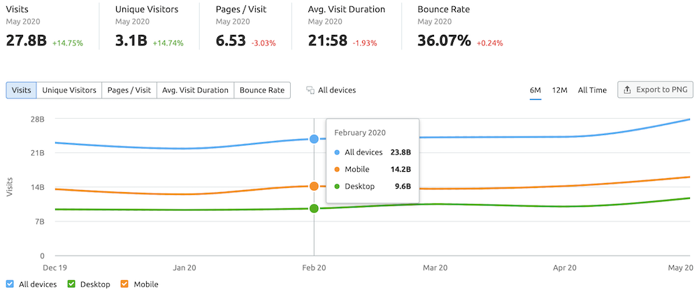 Facebook traffic analytics stats for 6 months