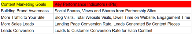 Content marketing goals and KPIs_image