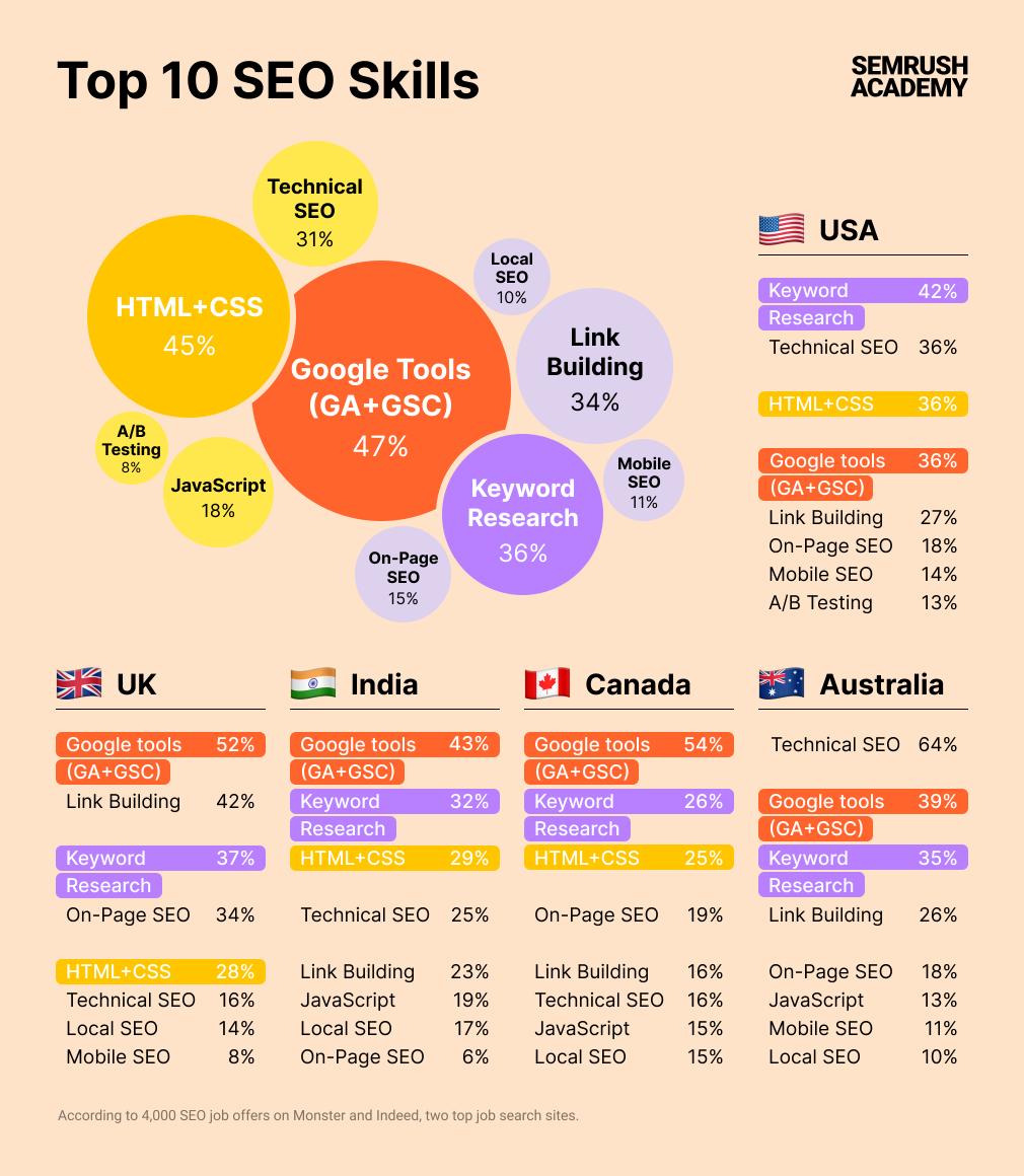 SEMrush Top 10 des compétences en référencement infographique