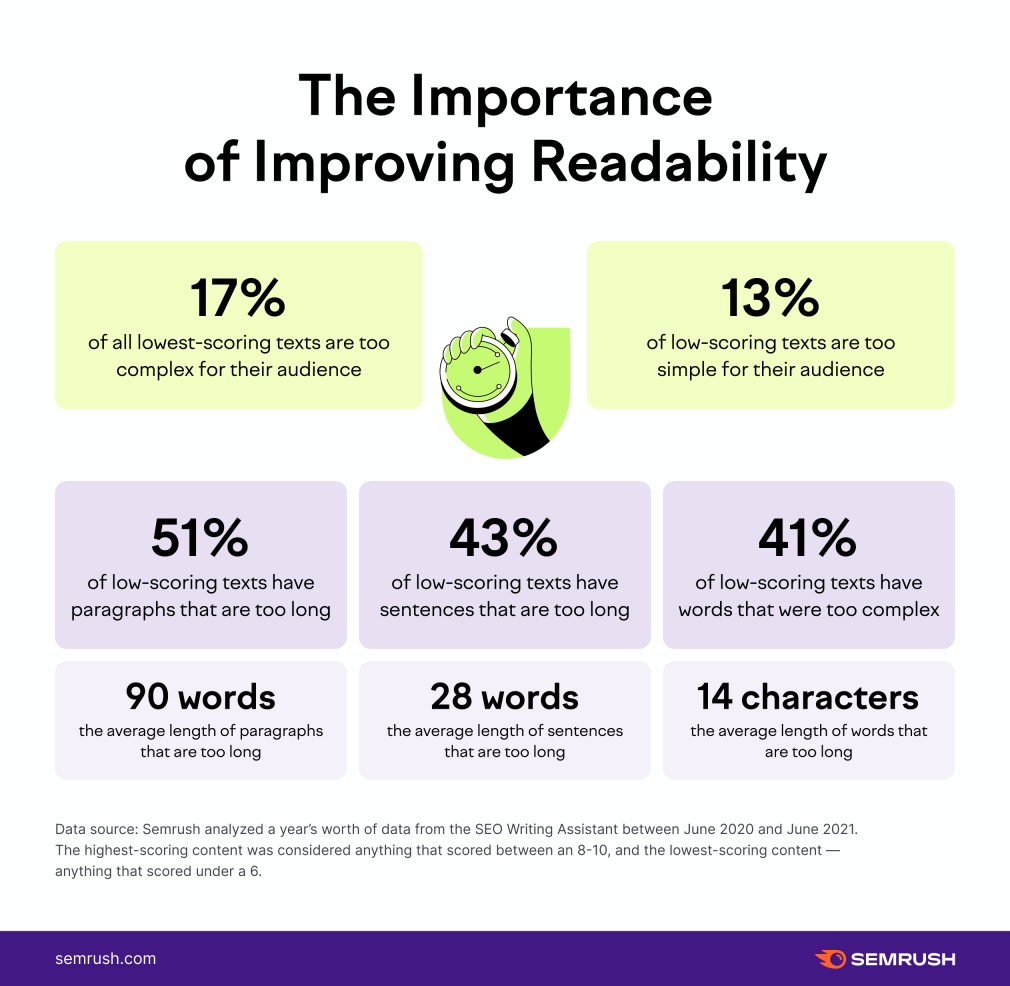 statistics about readability