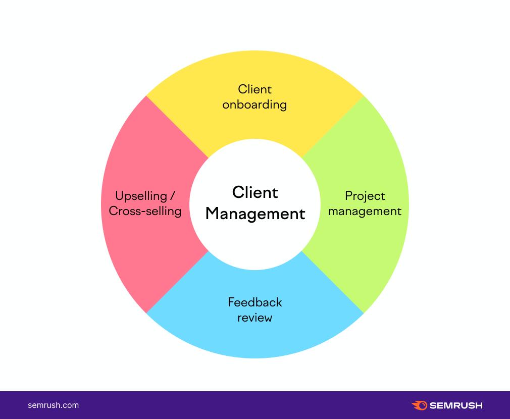 Client Management Stages