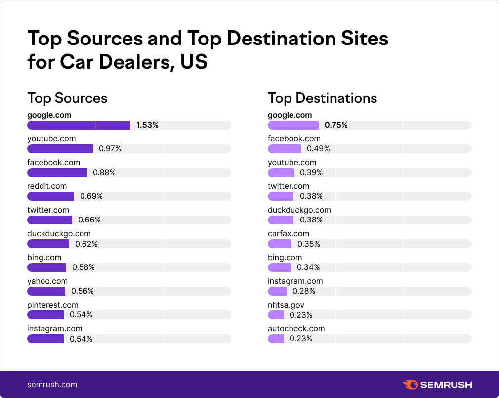 Top Sources and Top Destination Sites for Car Dealers, US