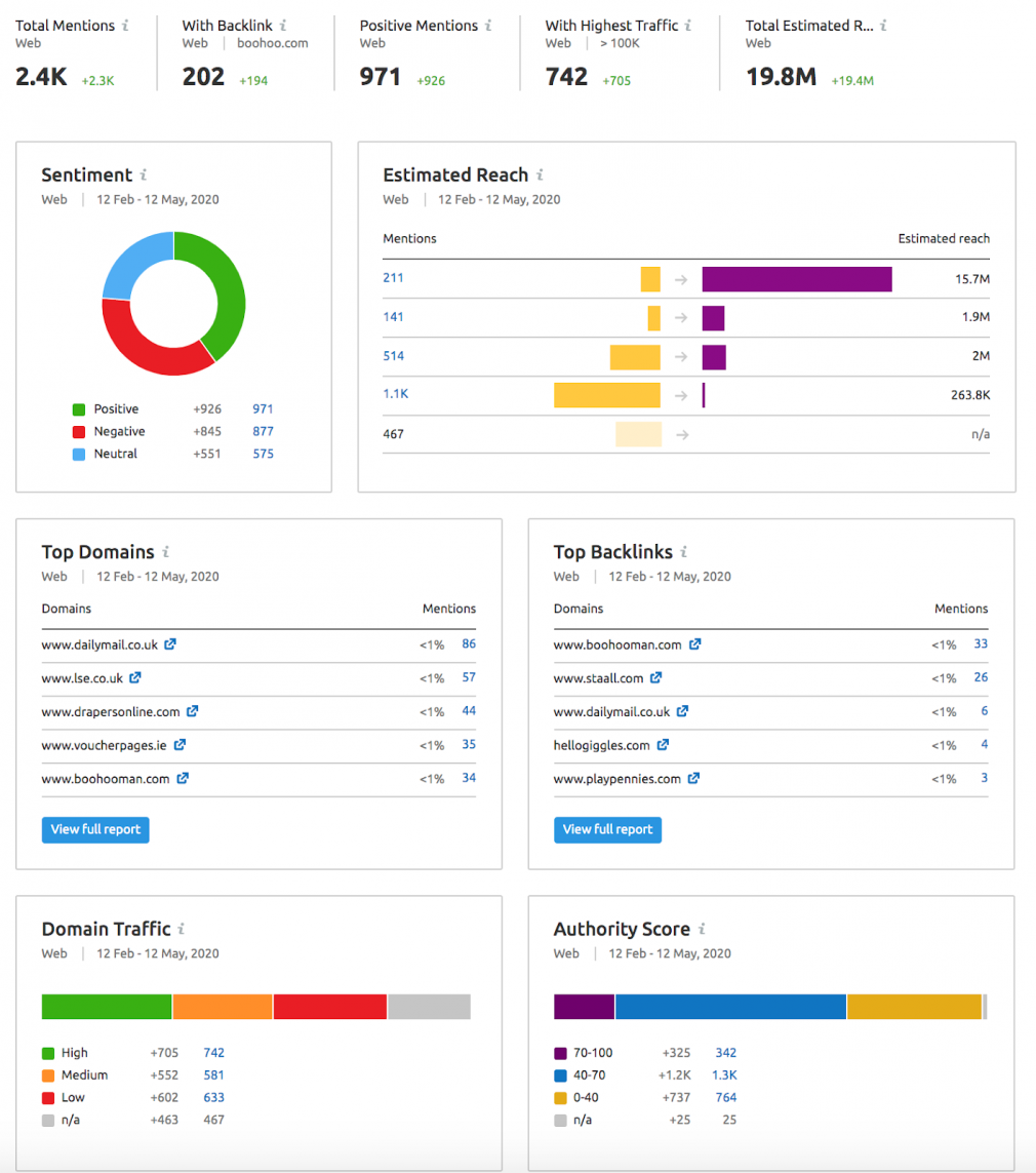 brand mentions for online reputation management example