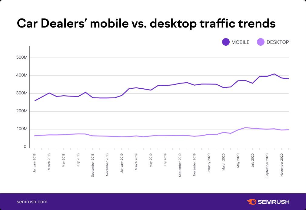 Car Dealers mobile vs. desktop traffic trends,US