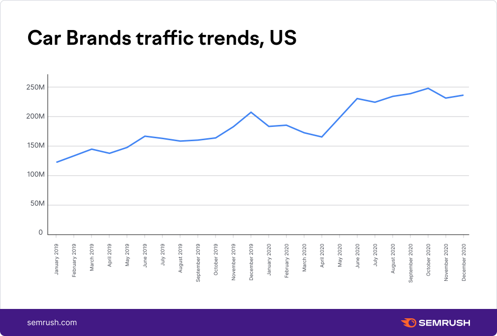 Car Brands traffic trends, US