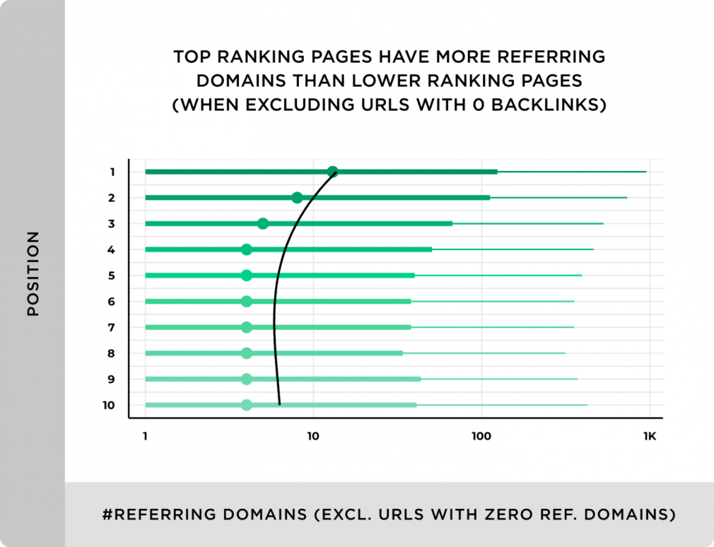 Referring domains chart