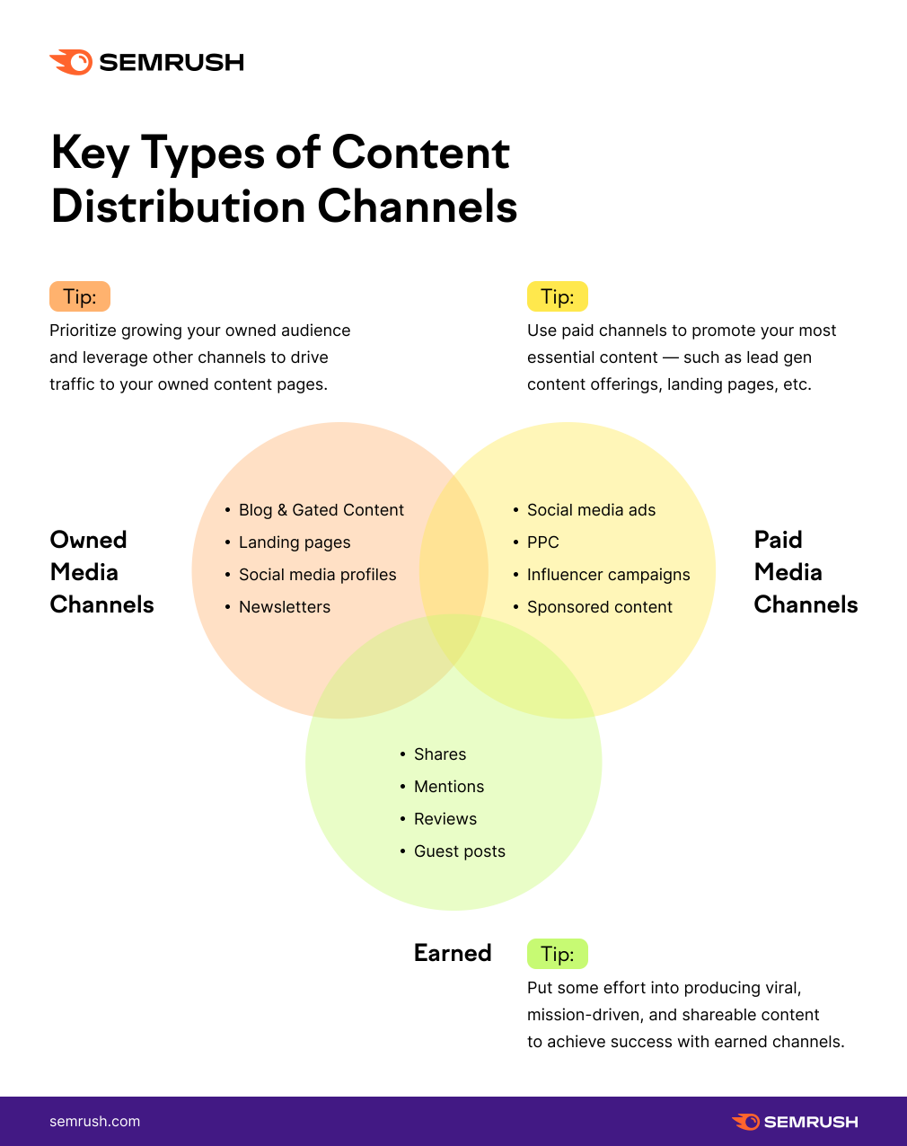 Key Types of Content Distribution Channels