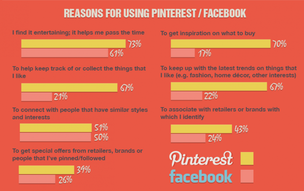 Reasons for using Pinterest infographic