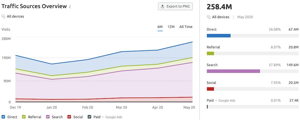 Medium.com traffic sources graph from SEMrush