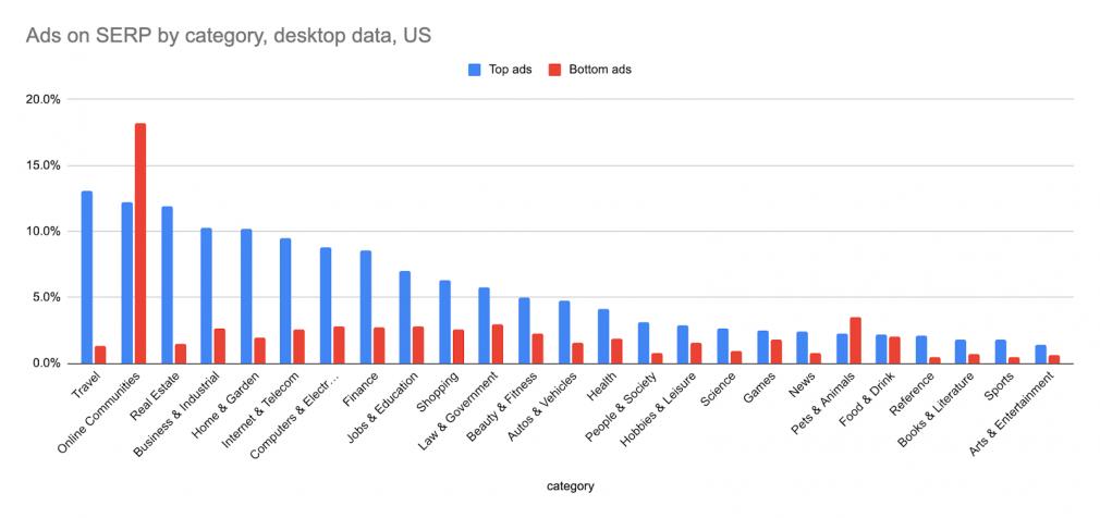 ads on serp by category, desktop
