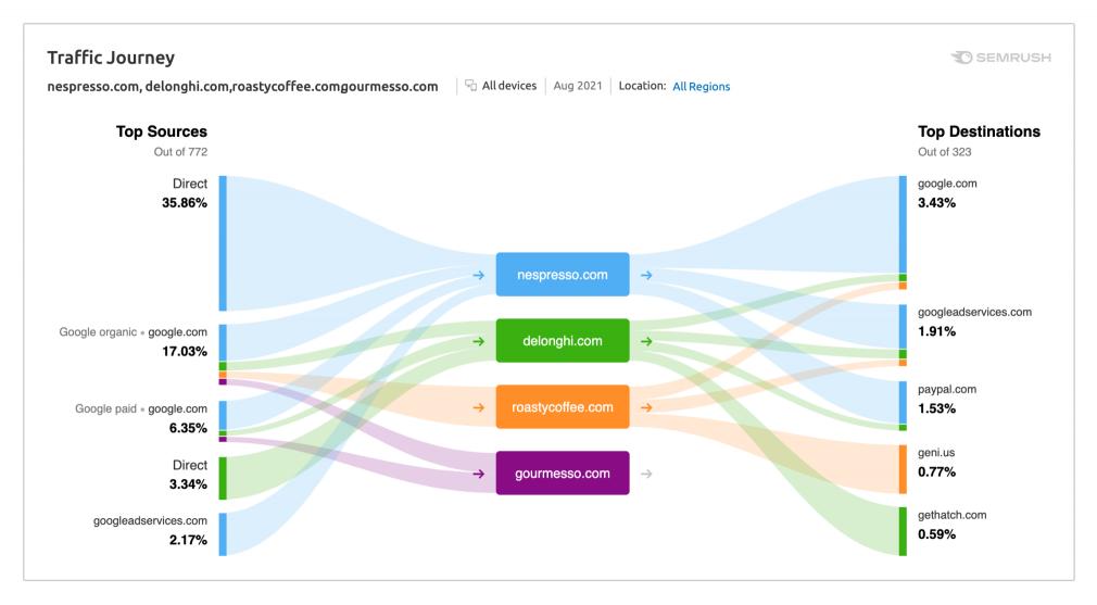 什么是点击流数据,我们如何在semrush .trends上使用它?