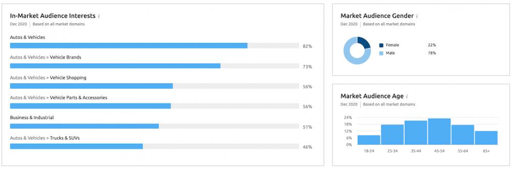 Market audience characteristics