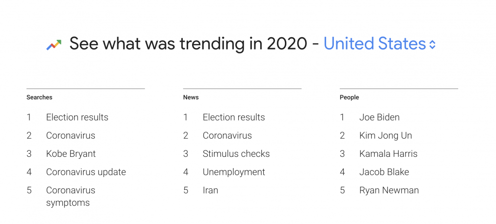 Year in Search 2020 Google Trends