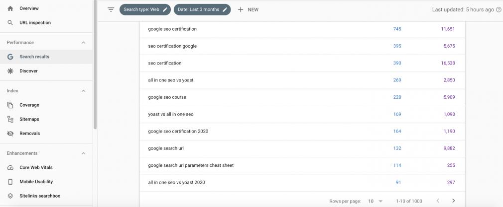Google Search Console Keywords
