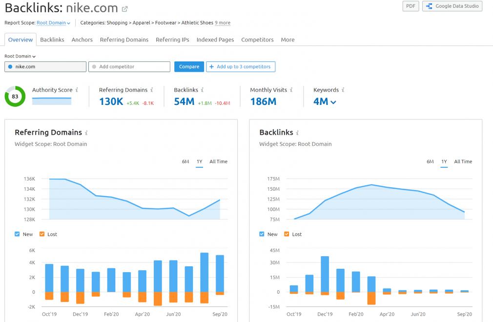 SEMrush Backlinks Analytics Tool screenshot