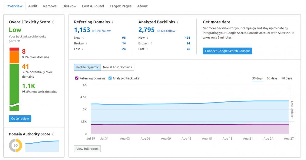 Capture d'écran de SEMrush Backlink Audit Tool