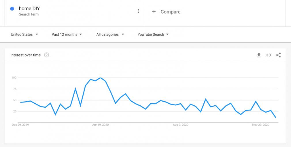 Keyword Data on Google Trends