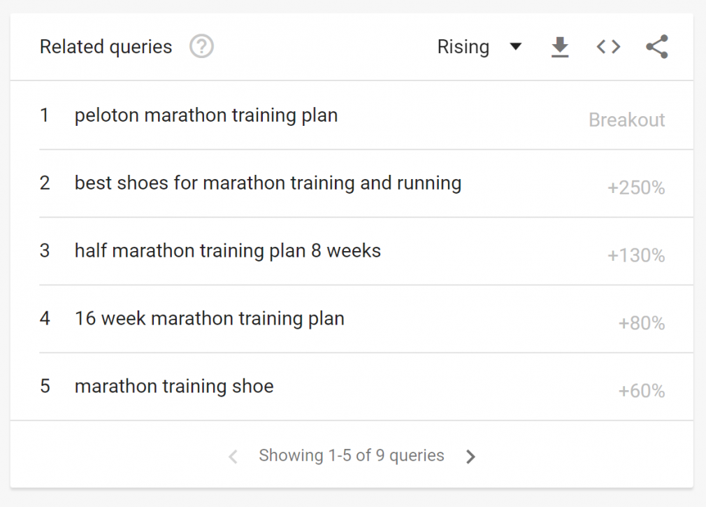 Related Queries screenshot
