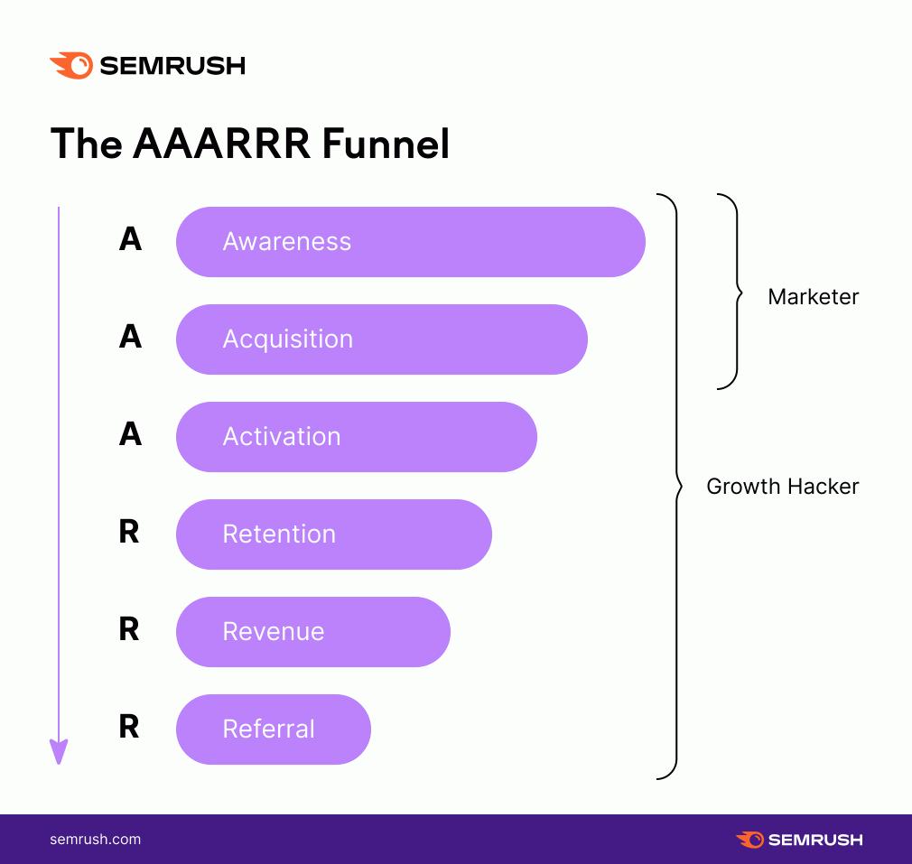 Growth hacking: The AARRR Funnel