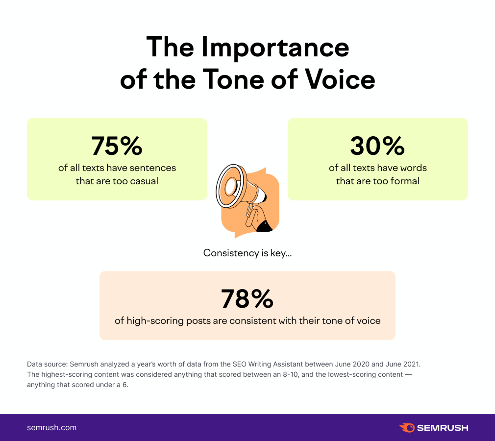 Statistics about tone of voice