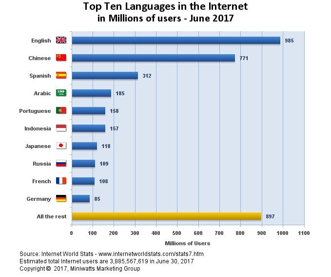 Internet World Stats_image_screenshot