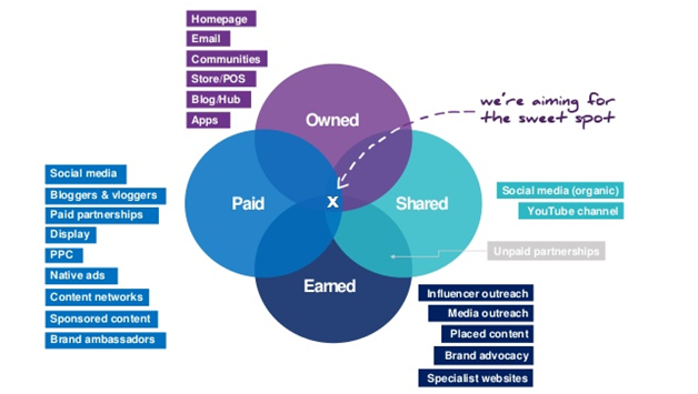 Content distribution channels_image