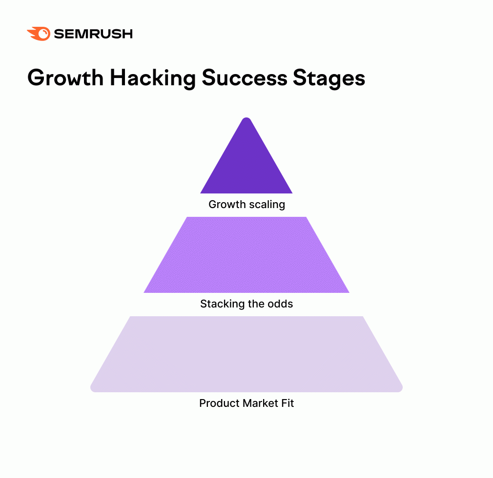 Growth hacking success stages