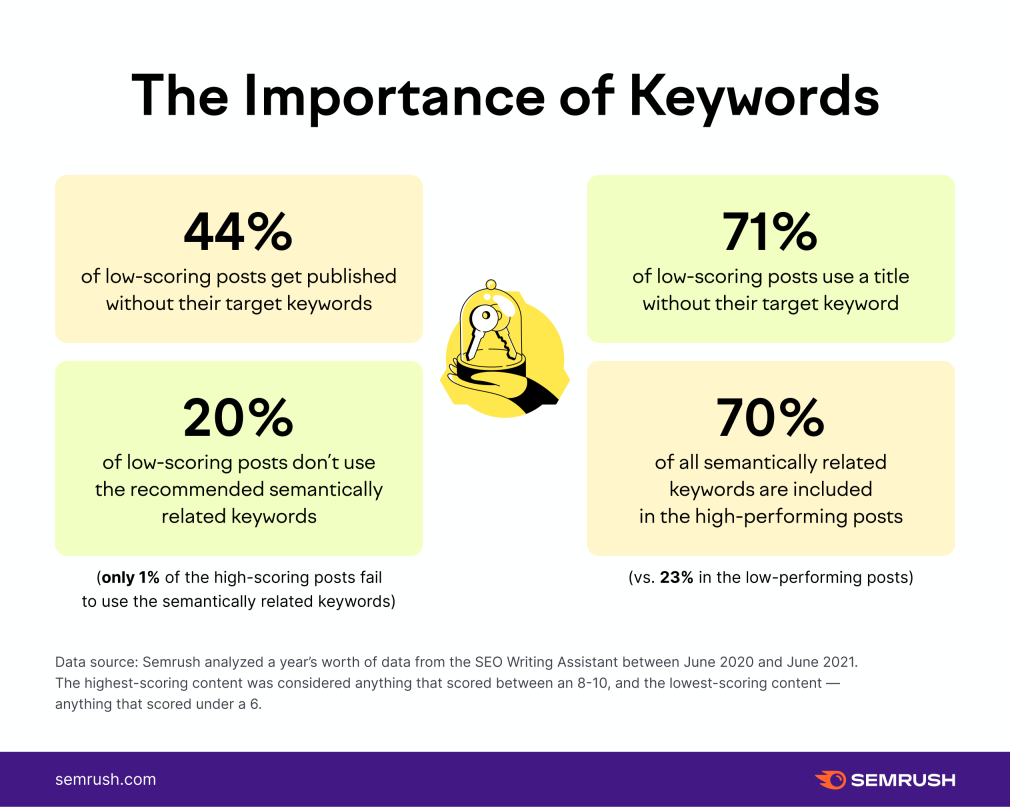 statistics on the importance of using keywords