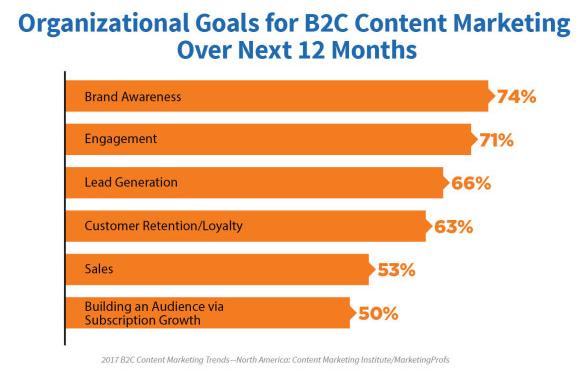 Goals of content marketing_image