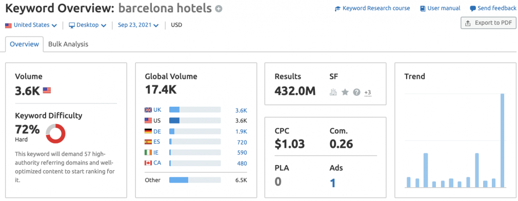 Content marketing for startups: keyword research