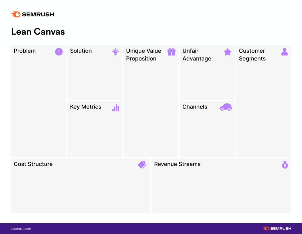 Growth Hacking: Lean Canvas