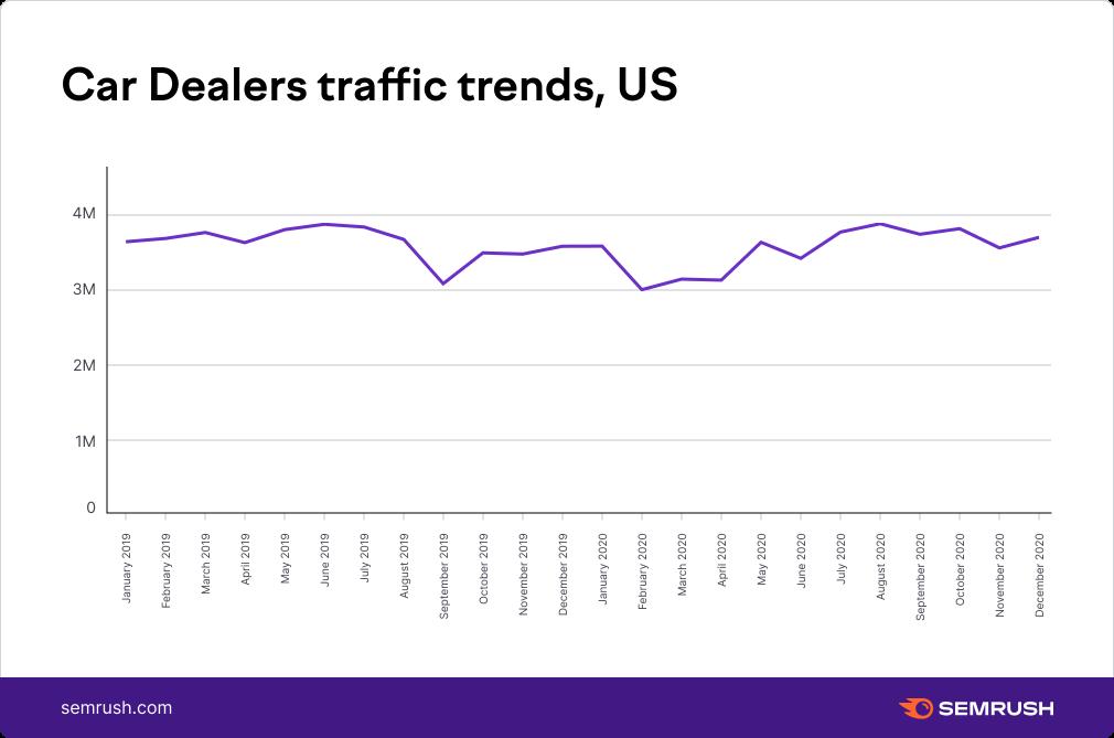Car Dealers traffic trends,US