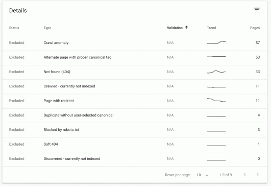 Excluded Pages on Search Console screenshot