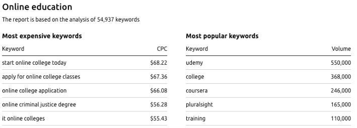 keyword high cpc adsense us
