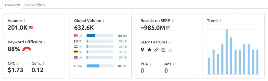 semrush keyword overview dashboard