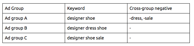 PPC Keyword Tool Recommendations image 4
