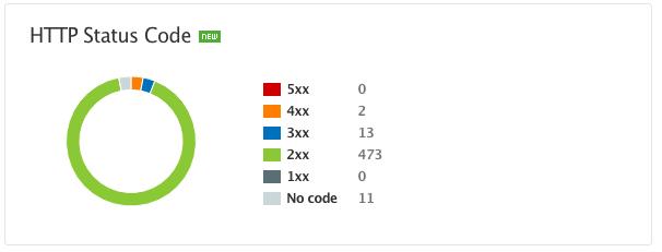 Site Audit Statistics image 5