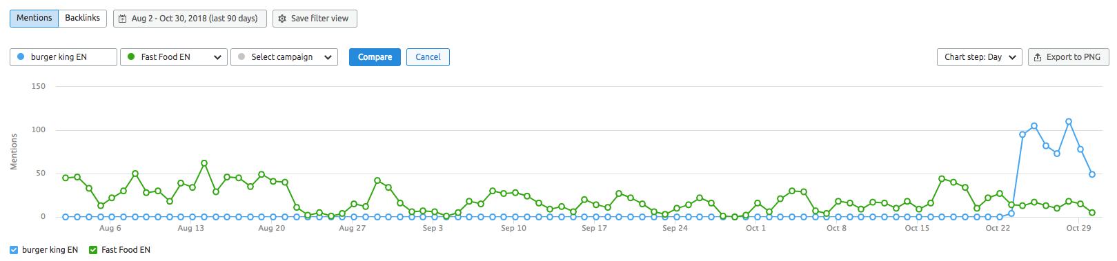 Measuring Brand Monitoring Statistics image 5