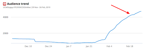 audience-growth
