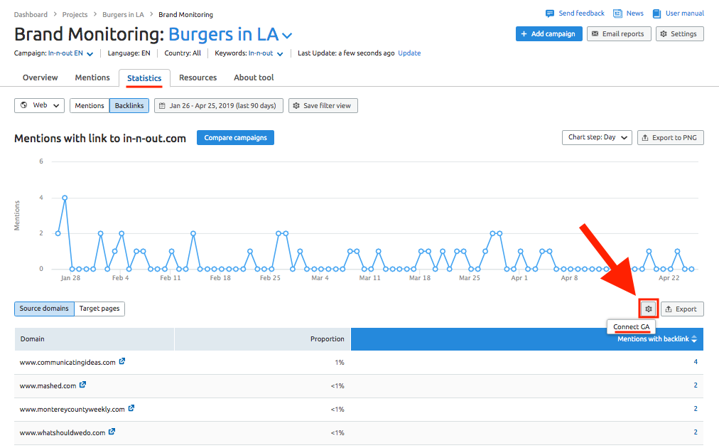 Connecting Brand Monitoring with Google Analytics image 1