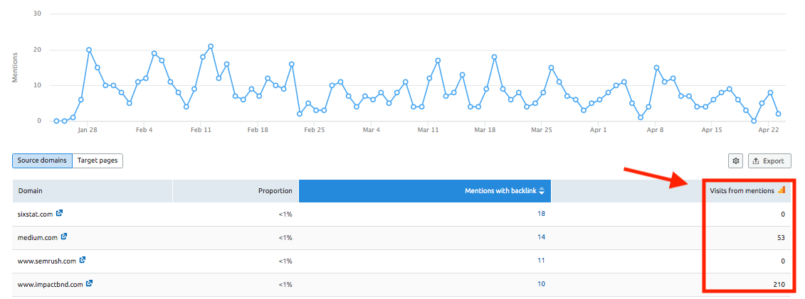 Connecting Brand Monitoring with Google Analytics image 2