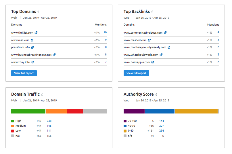 Brand Monitoring Overview Report image 2